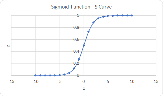 Logistic Regression S Curve