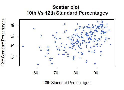 Scatter Plot in R