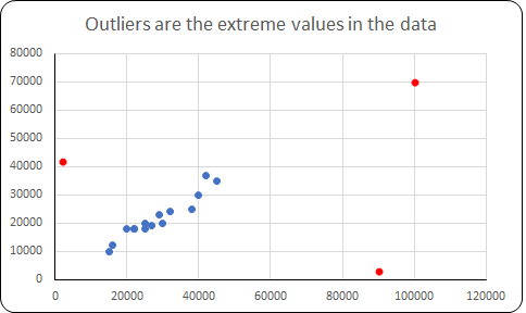 Outlier Treatment in Python and R