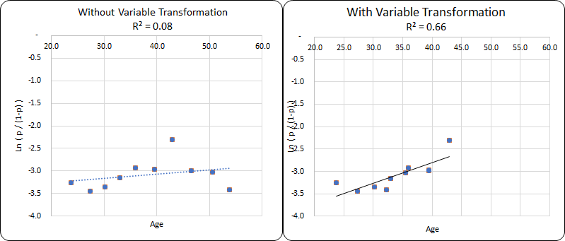 Variable Transformation in Logistic Regression
