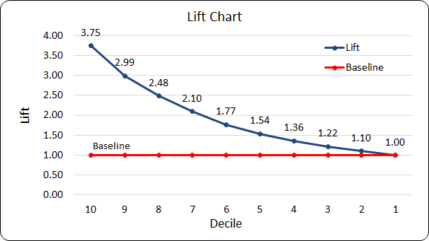 Gains Table and Lift Chart