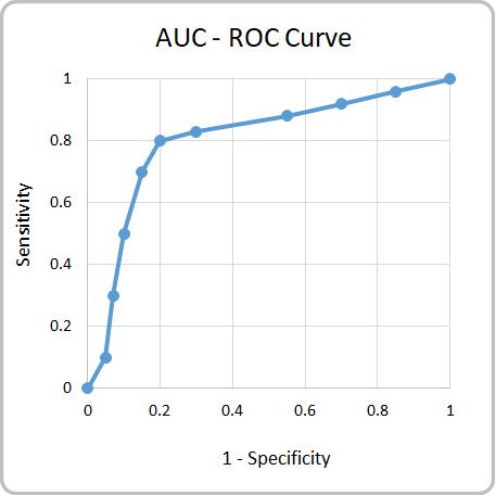 AUC ROC Curve (Area Under Curve)